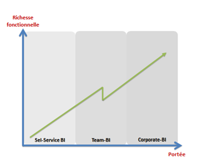 Self-Service to Corporate-BI